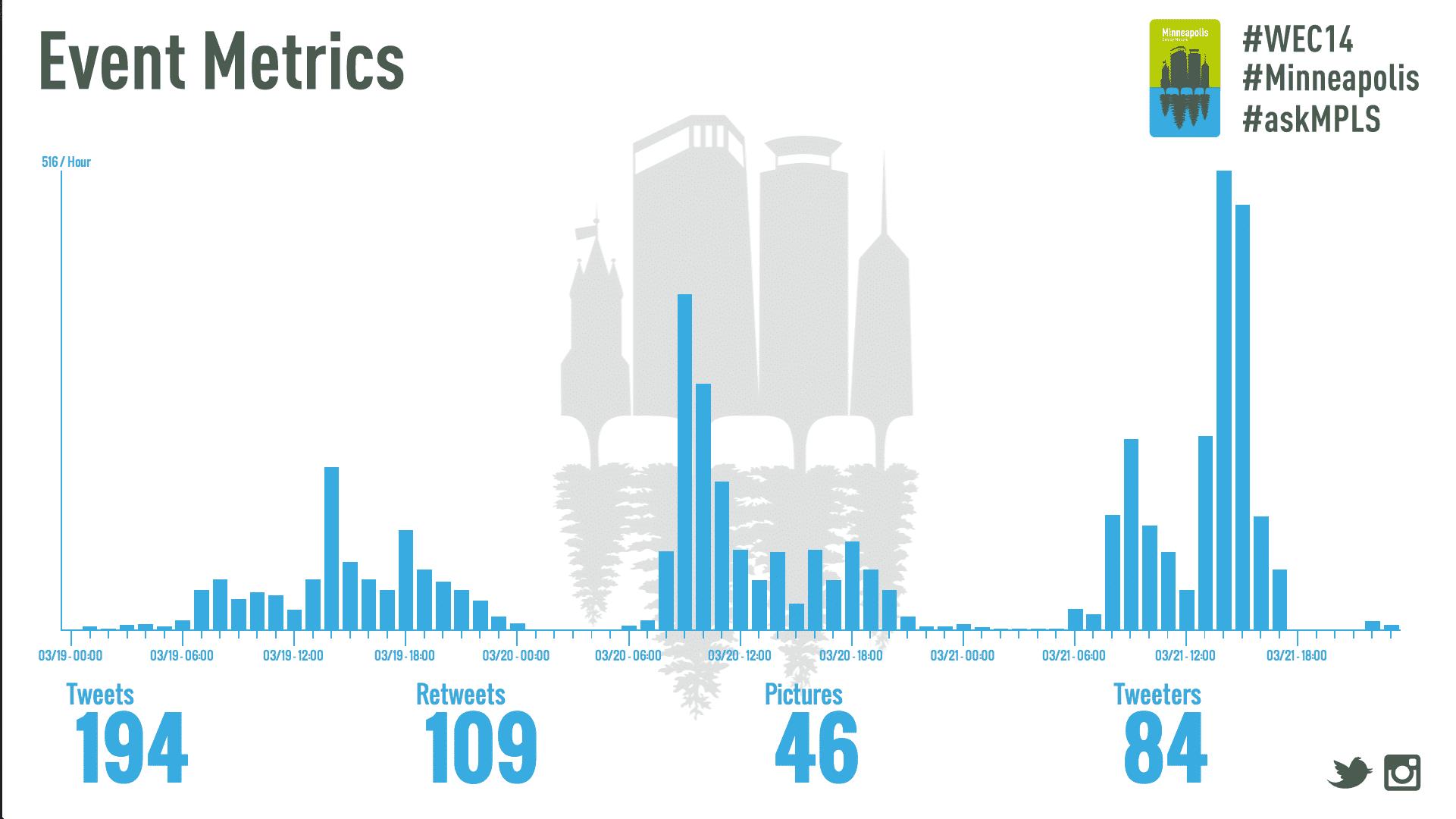Social Media Wall Template - Live Metrics