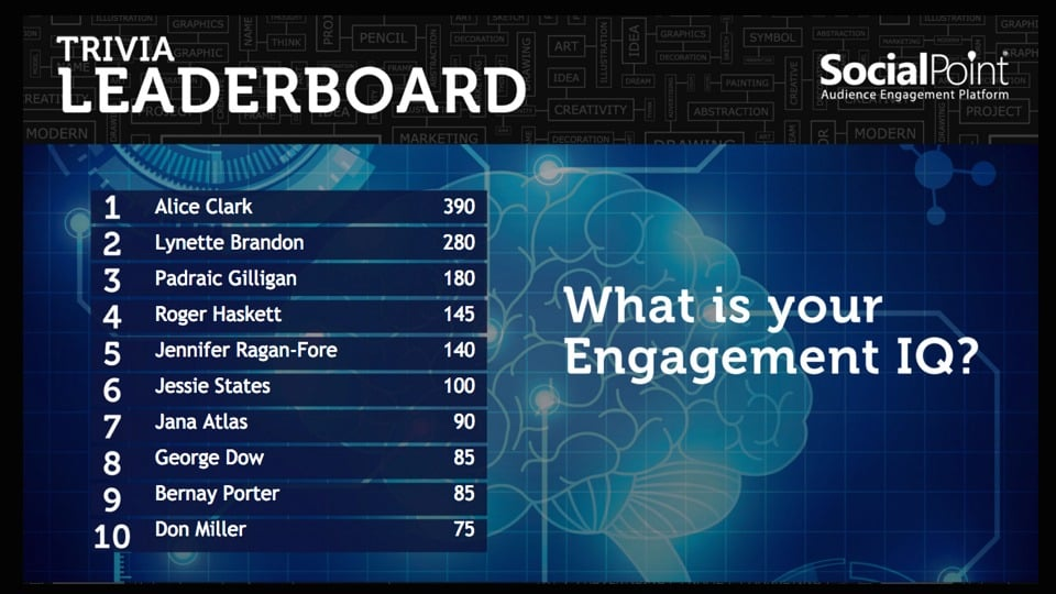 SocialPoint Social Media Wall for Events Leaderboard