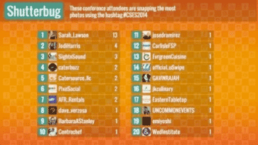 SocialPoint Social Media Wall Leaderboard