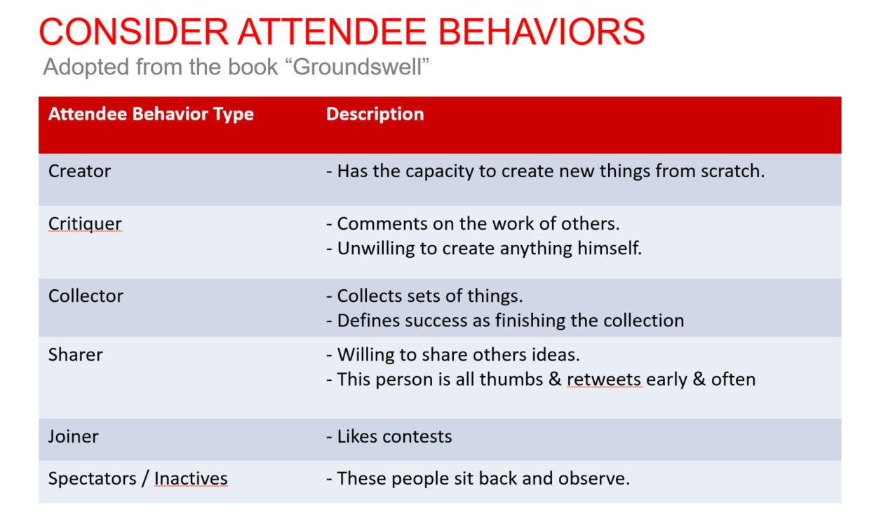 consider event attendee behaviors when seeking greater engagement