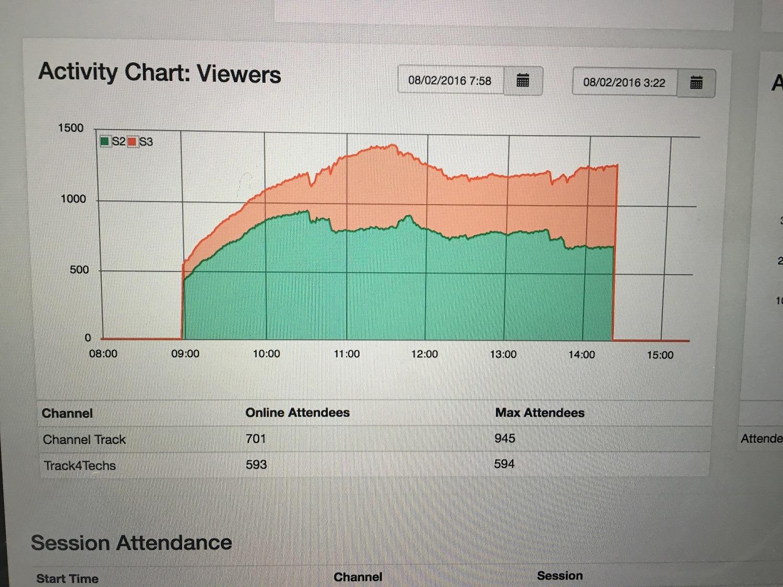 CompTIA analytics screen shot