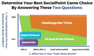 Determine Your Best SocialPoint Trade Show Game Choice By Answering These Two Questions