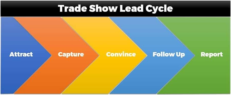 Trade Show Lead Cycle 5 Steps