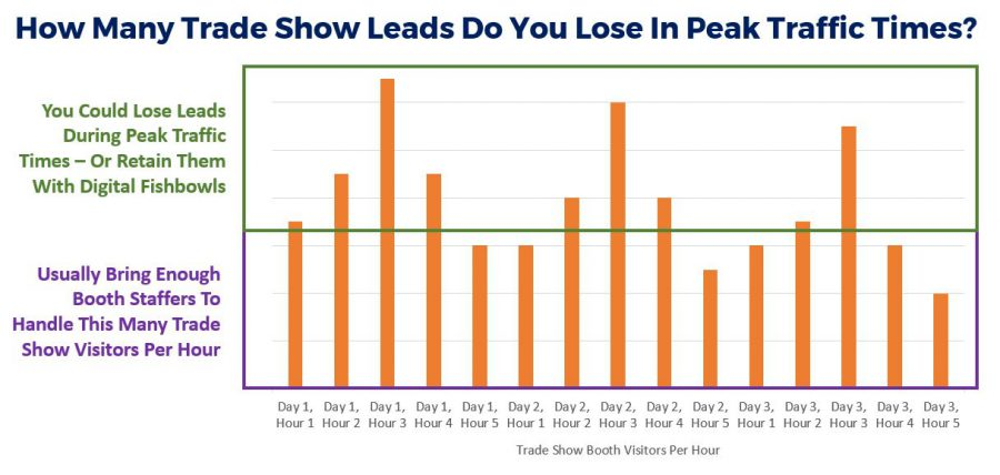 How Many Trade Show Leads Do You Lose In Peak Traffic Times