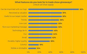 trade show giveaways 2018 survey - features