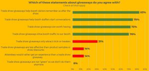 trade show giveaways 2018 survey - perceptions