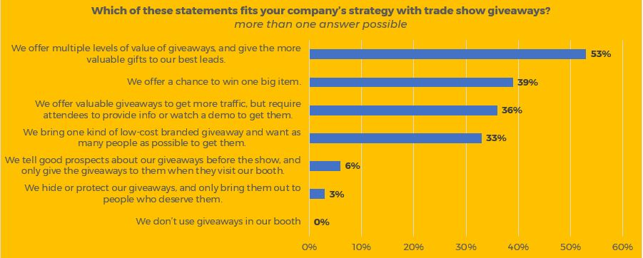 trade show giveaways 2018 survey - strategies