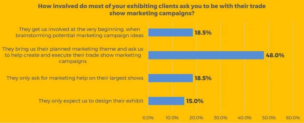 Marketing involvement of Exhibit Houses with client trade show marketing
