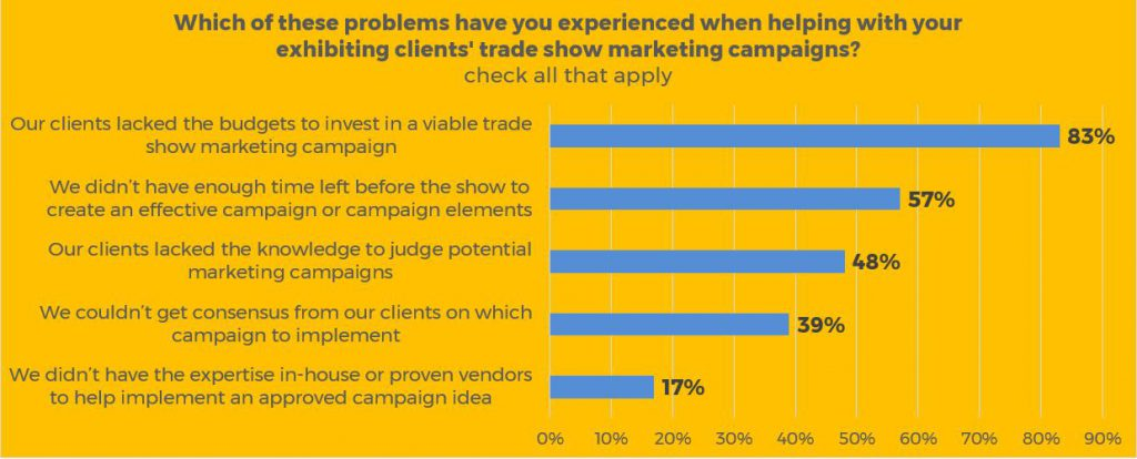 Problems faced helping with trade show marketing campaigns