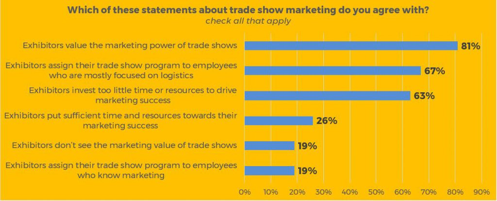 marketing versus logistics for trade show programs