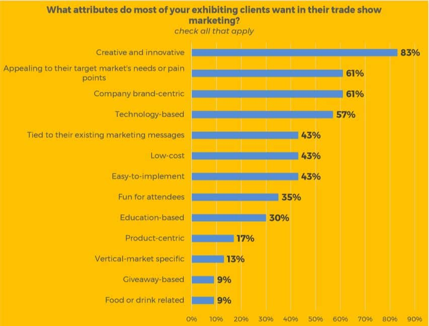 trade show marketing desired attributes